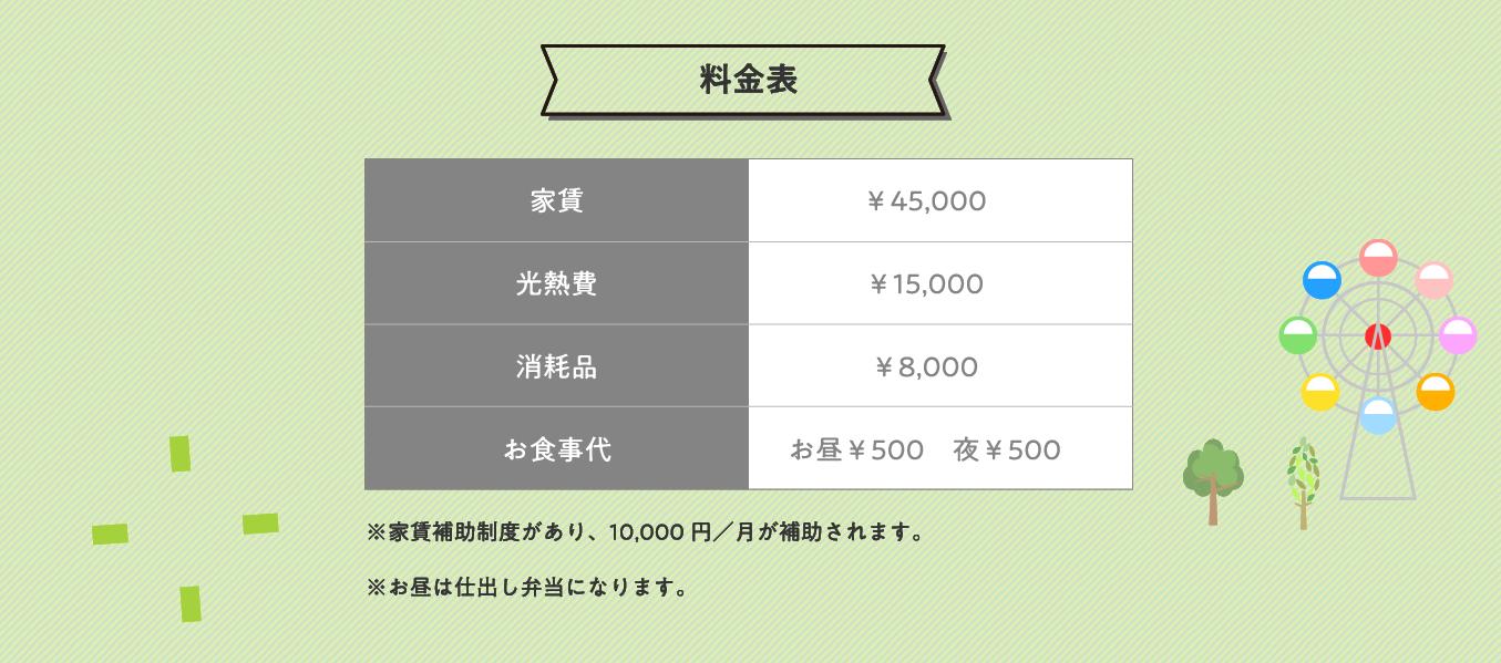 料金 家賃:¥45,000、光熱費:¥15,000、消耗品:¥8,000、お食事代お昼:¥500、夜:¥500、※家賃補助制度があり、10,000 円/月が補助されます。※お昼は仕出し弁当になります。入居の対象となる方 知的障がい・精神障がい・身体障がい・難病を持つ方で、入居者同士の関係を良好に保ち、共同生活を送ることに支障がない方 ※ホームの和を第一に考慮して決めさせて頂きます。お気軽にご相談ください。